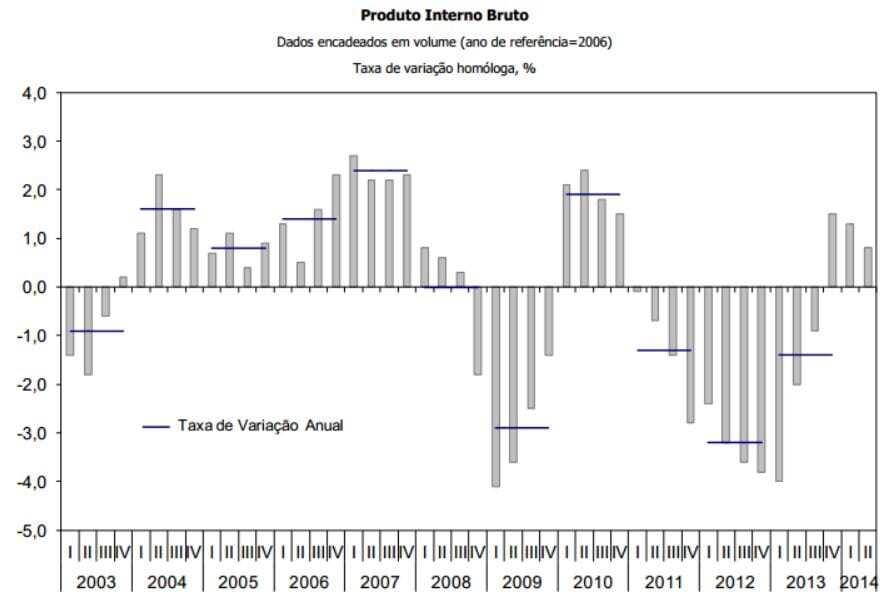 PIB 2º trimestre 2014