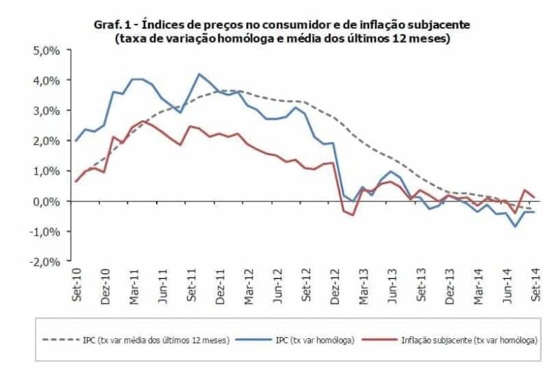 Inflação setembro 2014.