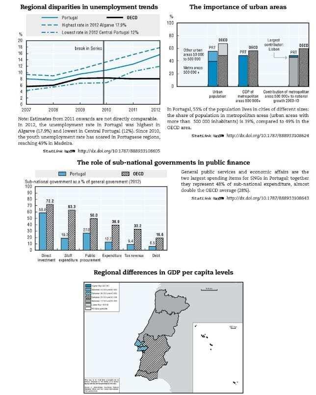 OCDE Portugal 2014 - 2. Regional Outlook