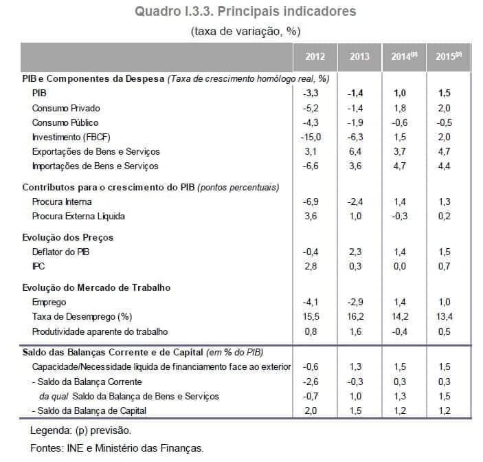 Cenário macroeconómico Orçamento do Estado 2015