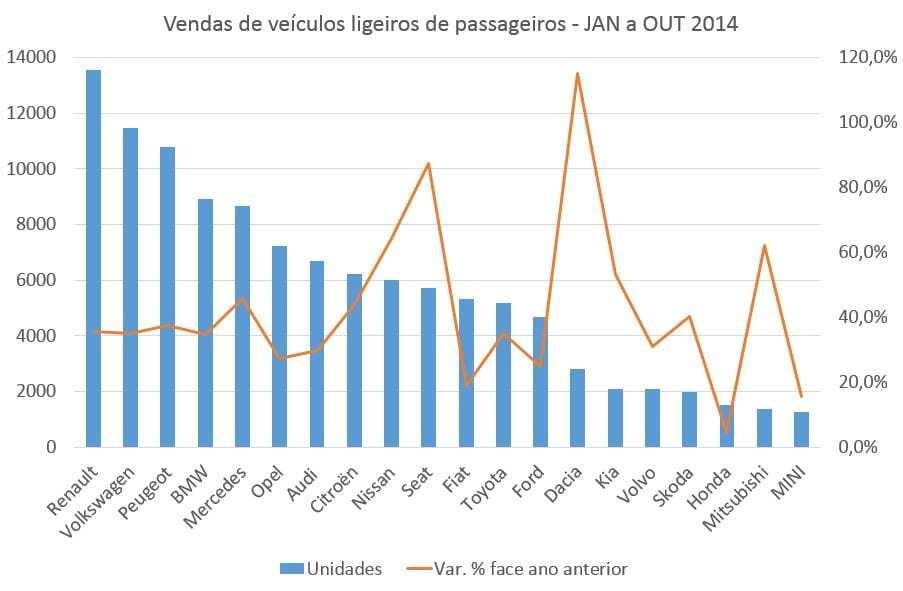 Vendas de veículos ligeiros de passageiros JAN a OUT 2014