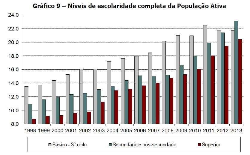 Niveis de escolaridade completa da População Ativa