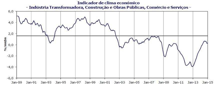 Indicador de clima económico janeiro de 2015