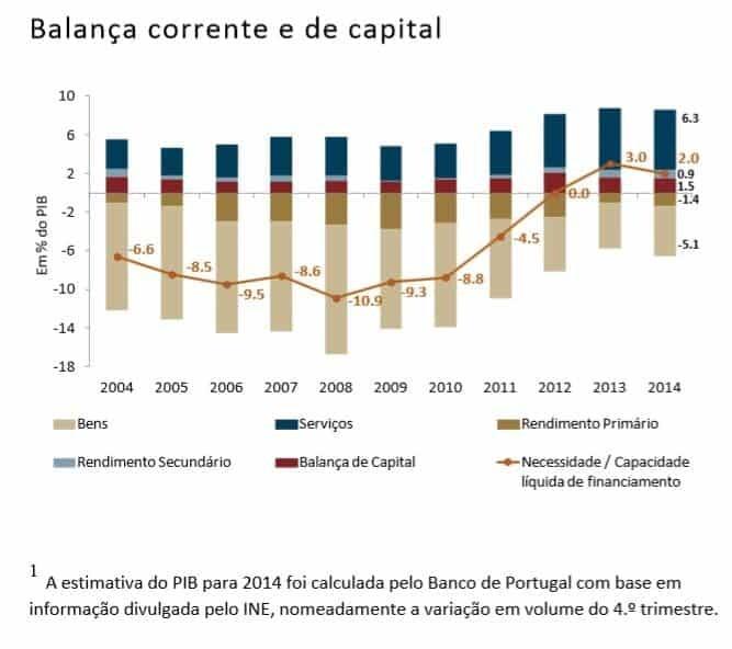 Balança corrente e de capital 2014