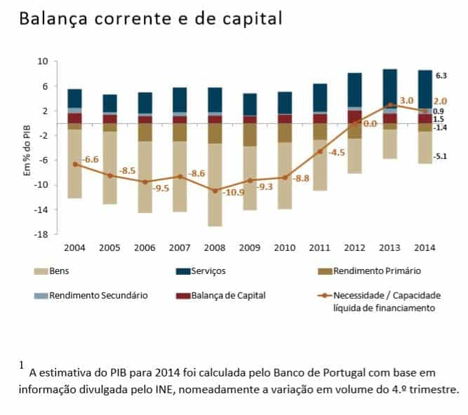 Balança corrente e de capital 2014