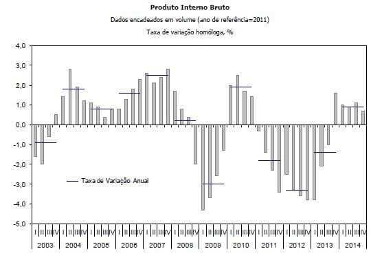 PIB 2003 a 2014