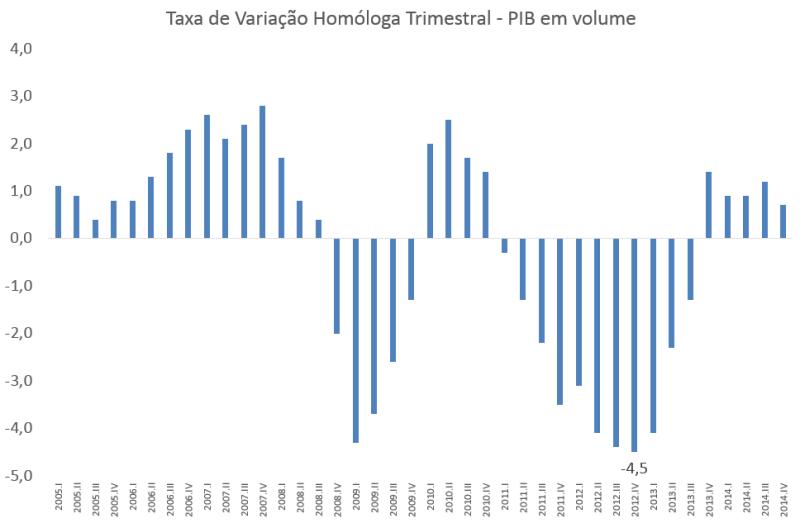 PIB trimestral 2005 a 2014