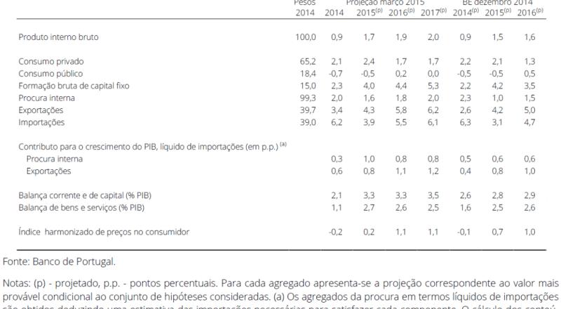Projeções para a economia portuguesa até 2017