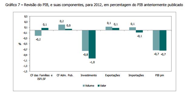Revisões ao PIB 2012