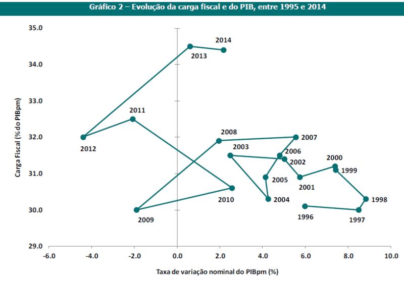 Carga Fiscal e PIB