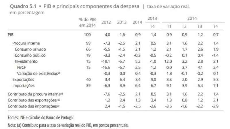 PIB 2012 a 2014