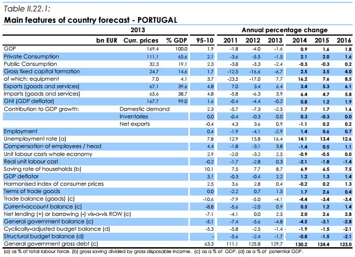 Previsões macroeconomicas Portugal - principais indicadores Comissão Europeia 2016