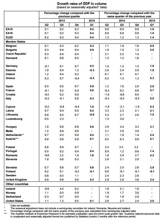 PIB - Primeiro trimestre de 2015
