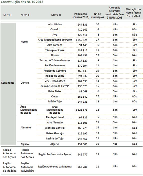 Constituição das NUTS 2015