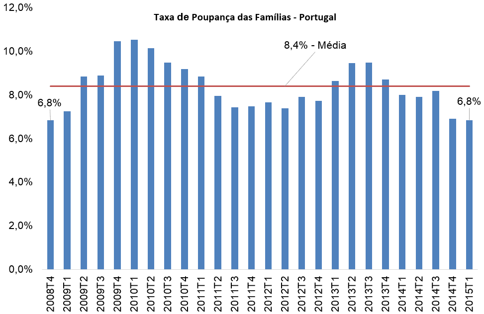Taxa de Poupança Das Famílias Portugal