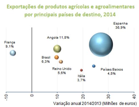Défice comercial agrícola