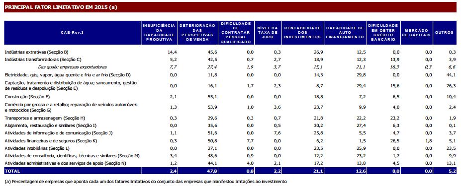 Fatores limitativos ao Investimento 2015