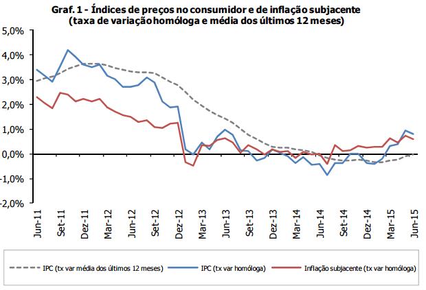 Taxa de inflação - Portugal 2011 a 2015