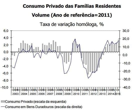 Consumo privado 2003 2015