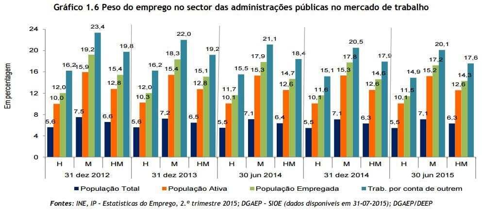 Peso emprego público no mercado trabalho 2015