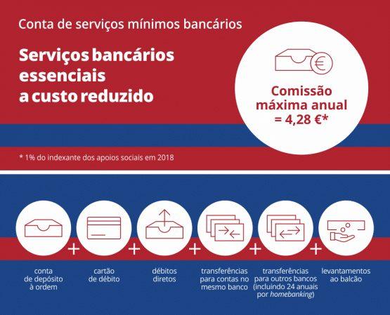 Características dos Serviços Mínimos