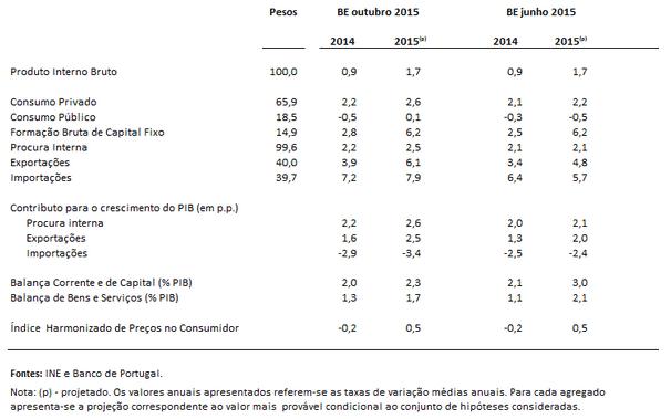 Boletim Económico Outubro 2015