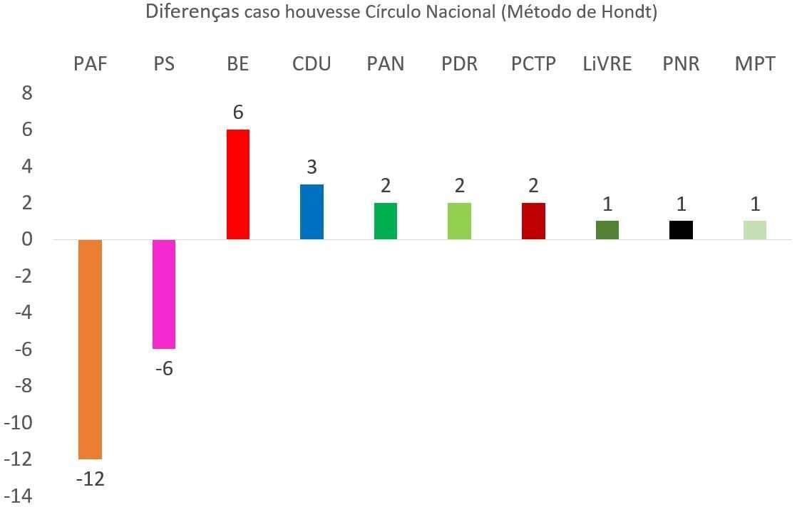 Diferenças 22 Círculos - Método de Hondt