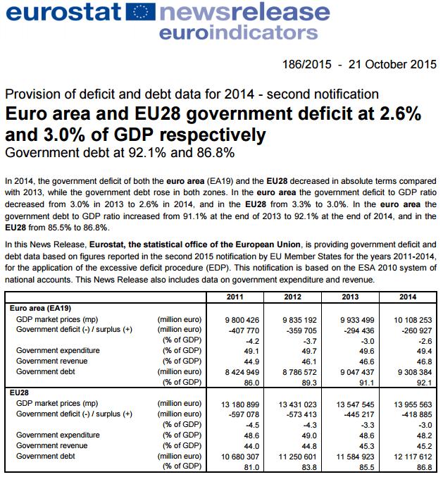 Portugal teve o segundo maior défice público e a terceira maior dívida pública da UE