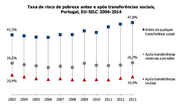 Taxa de pobreza antes e após transferências