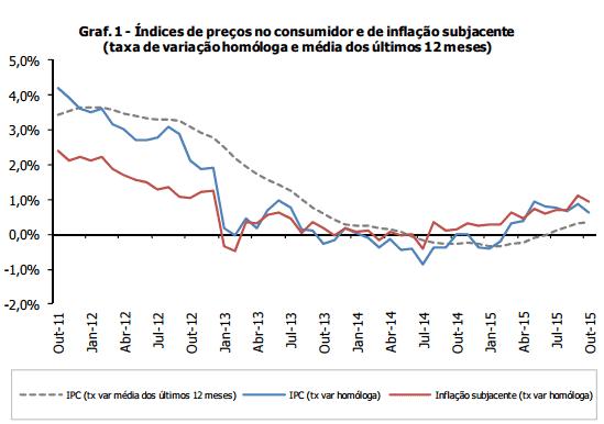 Inflação homóloga interrompe escalada ascendente