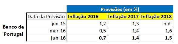 Nova Previsão Inflação 2016 e 2017