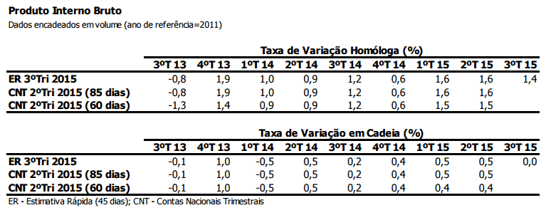 PIB desacelera no 3º trimestre de 2015