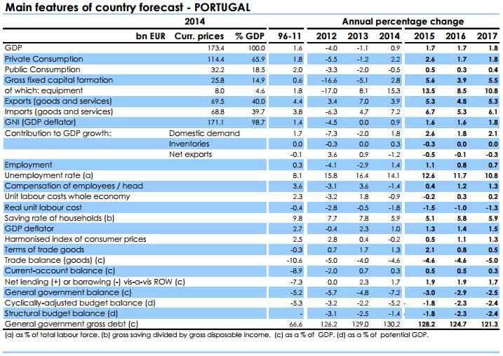 Projeções Macroeconomicas 2015-2017 Portugal