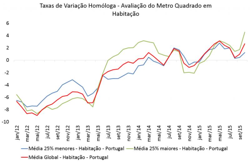 Valorização do metro quadrado das habitações