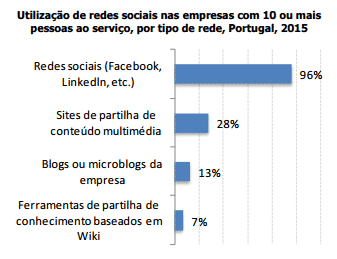 empresas usam as redes sociais