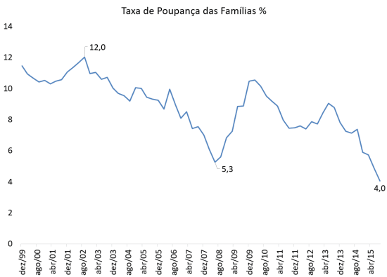 Taxa de poupança das famílias 2015