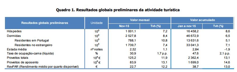 Atividade Turística Novembro 2015