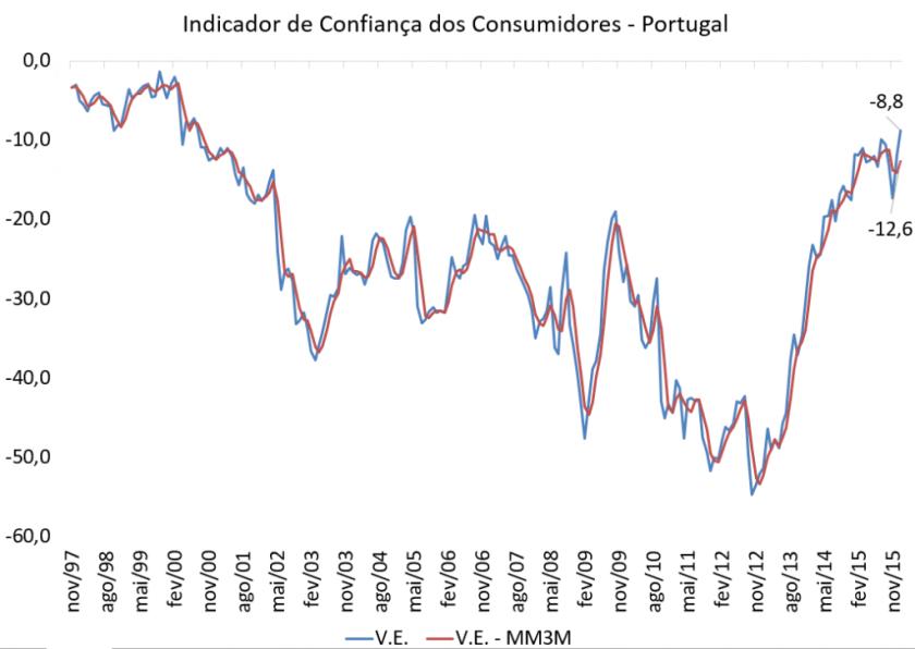 Confiança dos consumidores está melhor nível desde agosto de 2000