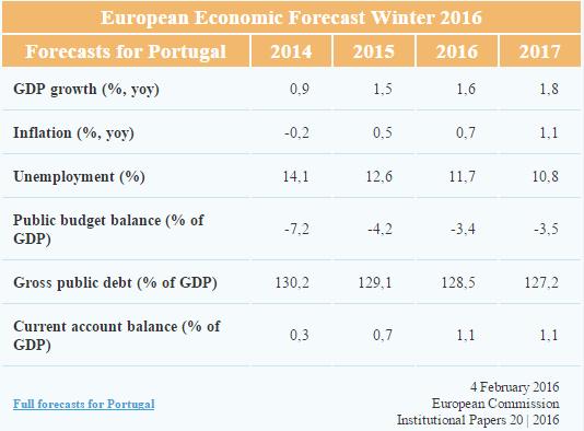 Previsões de Inverno da Comissão Europeia 2016