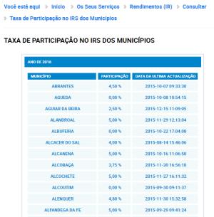 Lista de concelhos que lhe vão devolver IRS em 2017