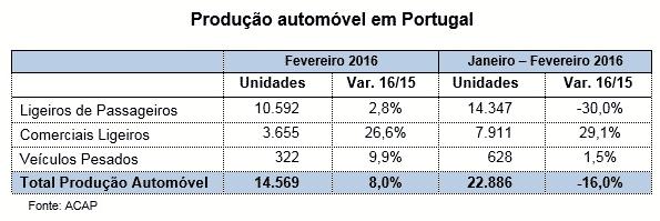Produção de automóveis acelera em fevereiro