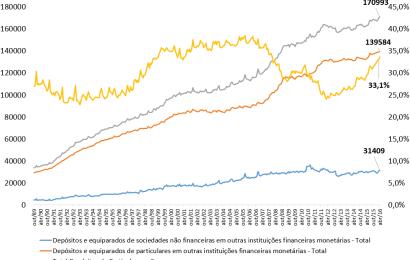 Evolução Depósitos Bancários: 95,3% do PIB em depósitos