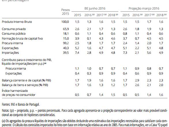 Projeções Macroeconómicas 2016, 2017 e 2016 (Junho de 2016)