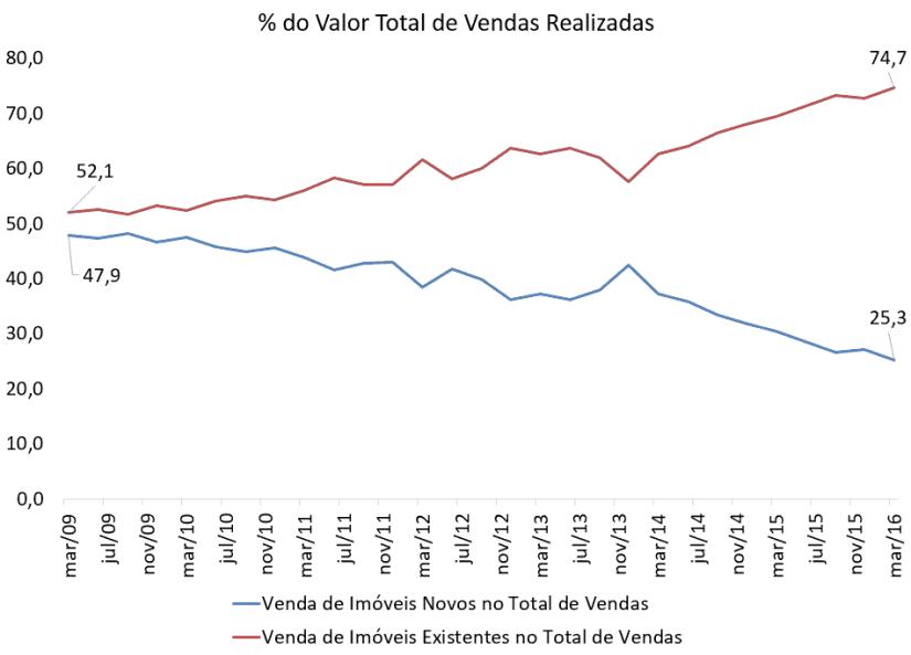 Valor de vendas das casas usadas