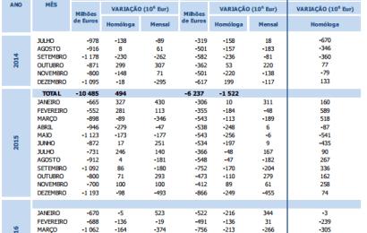 Balança Comercial: Taxa de Cobertura em Máximos desde 2014