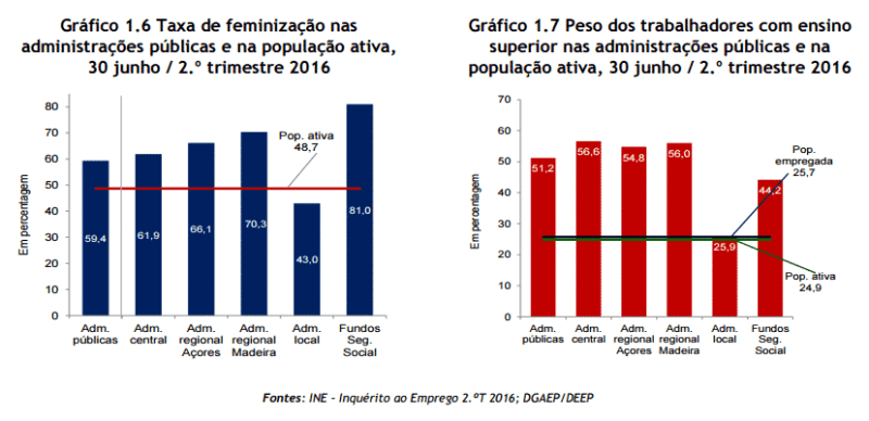 Peso dos licenciados e mulheres no estado e no privado 2016