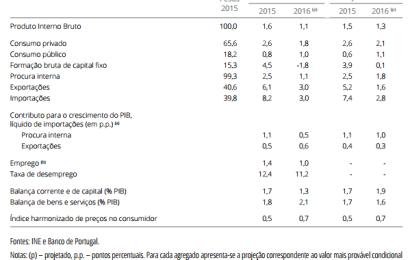 Projeções Macroeconómicas 2016 – Inflação deve fechar nos 0,7%