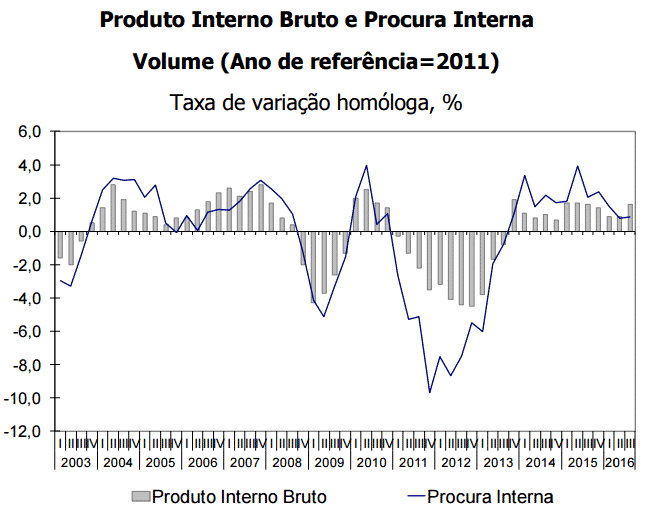 INE confirma crescimento de 1,6% no PIB - 3º trimestre 2016