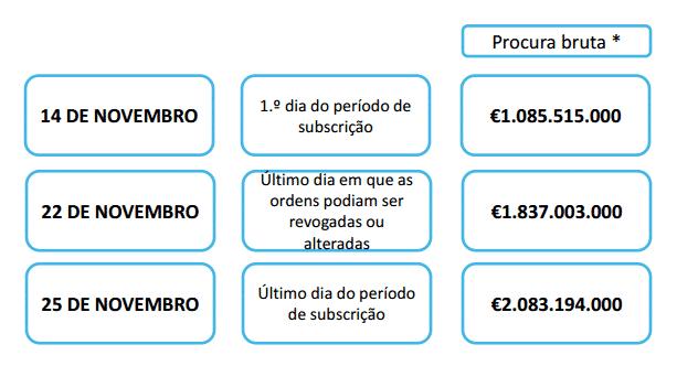 Mais de 90 mil investidores subscreveram as OTRV Novembro 2021