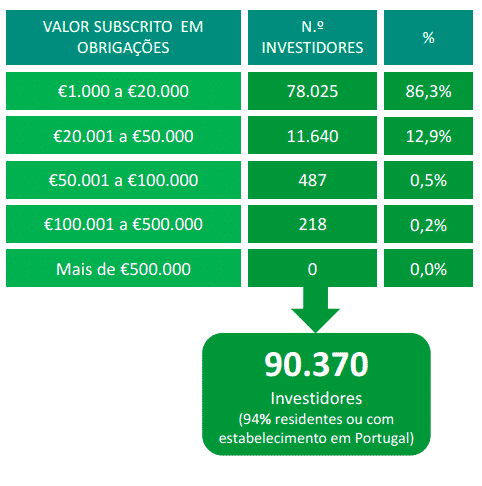 90 mil investidores subscreveram as OTRV Novembro 2021